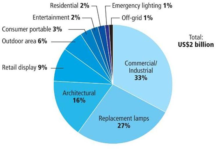 Led Lighting Market In 2012 Gorgeous Group Limited