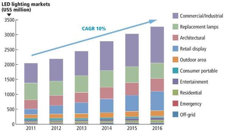 Led Lighting Market In 2012