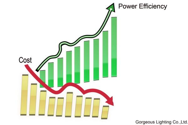 power-efficiency