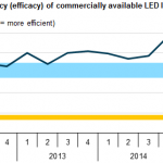 EIA: LED Light Bulbs Continues Improvements in Energy Efficiency and Quality