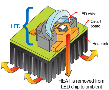led-heat-dissipation